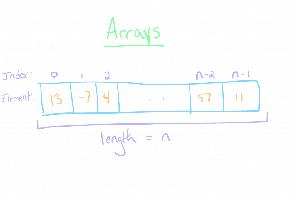Array Diagram