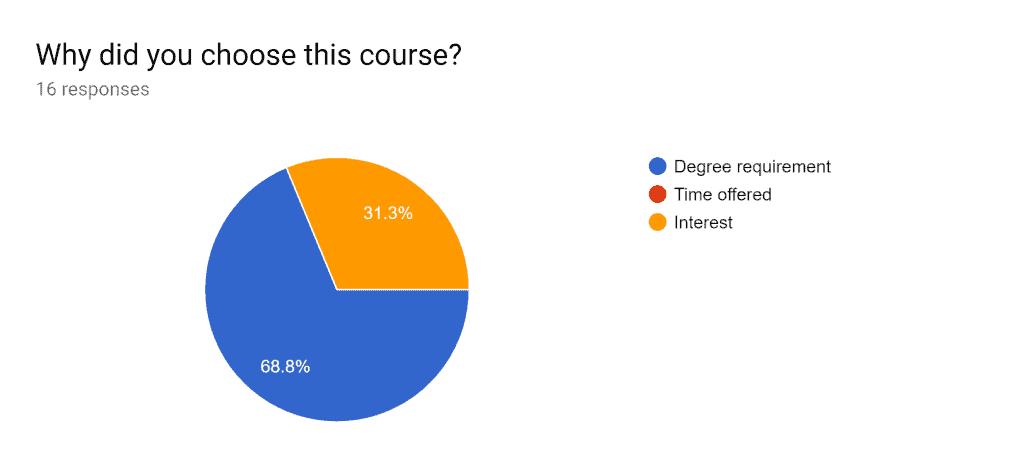 CSE 1223 (Spring 2019): Course Selection Criteria