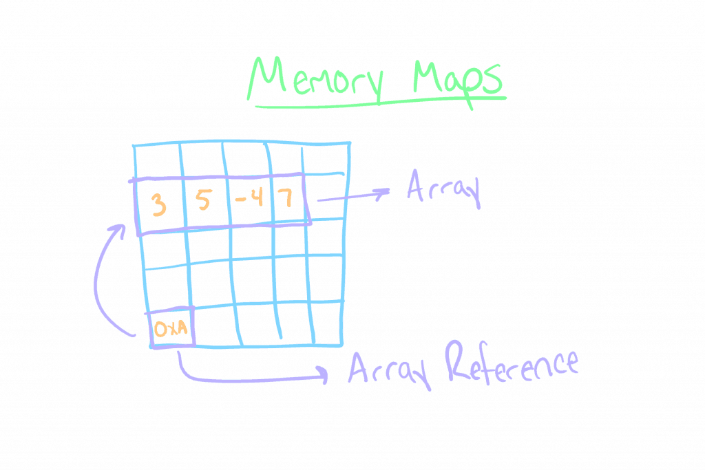 Memory Map Diagram