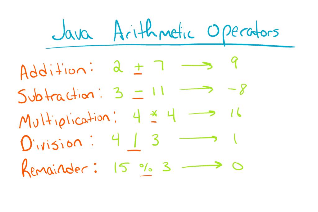 Java Arithmetic Operators