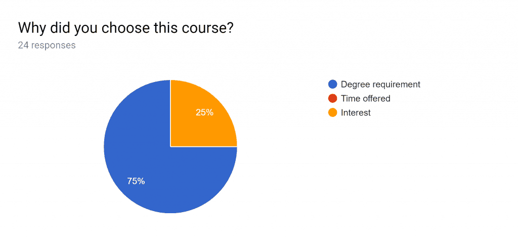 CSE 2221 (Summer 2019): Course Selection Pie Chart