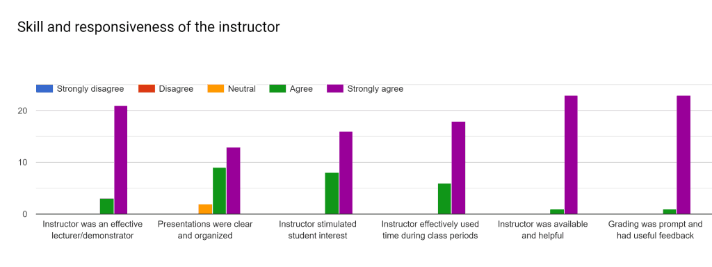 CSE 2221 (Summer 2019): Skill and Responsiveness of Instructor Bar Charts