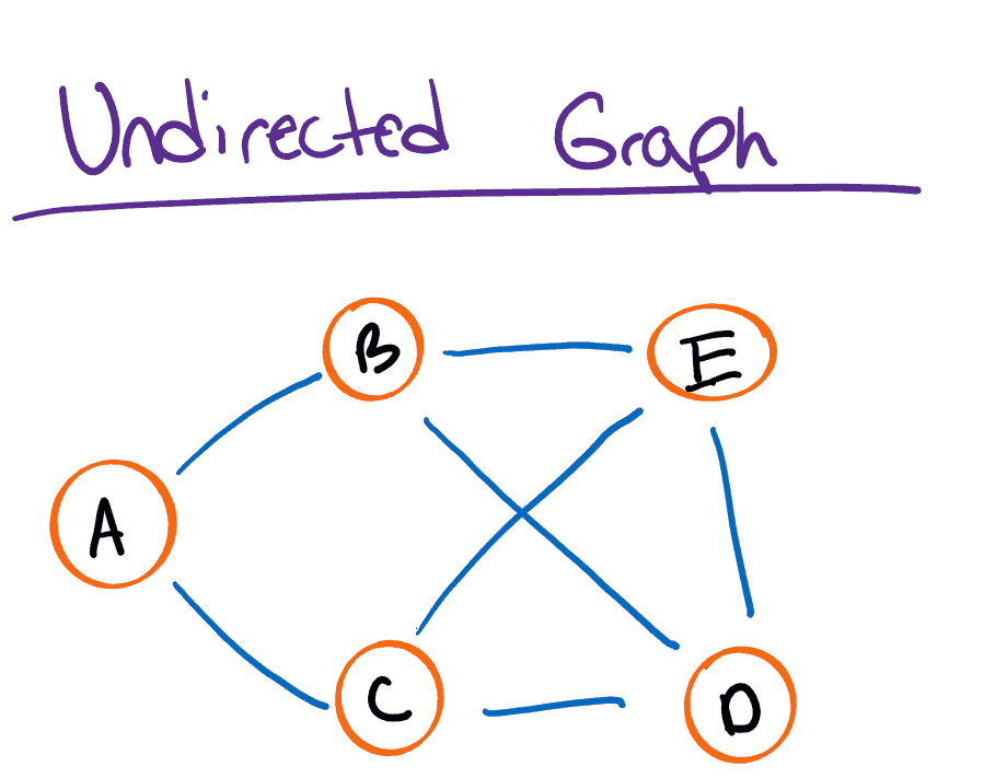 Undirected Graph Diagram