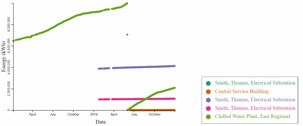 Potent Gusts: Campus Buildings Energy Usage Trend Visualization