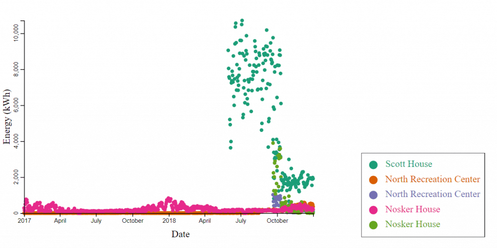Potent Gusts: Campus Buildings Energy Usage Visualization
