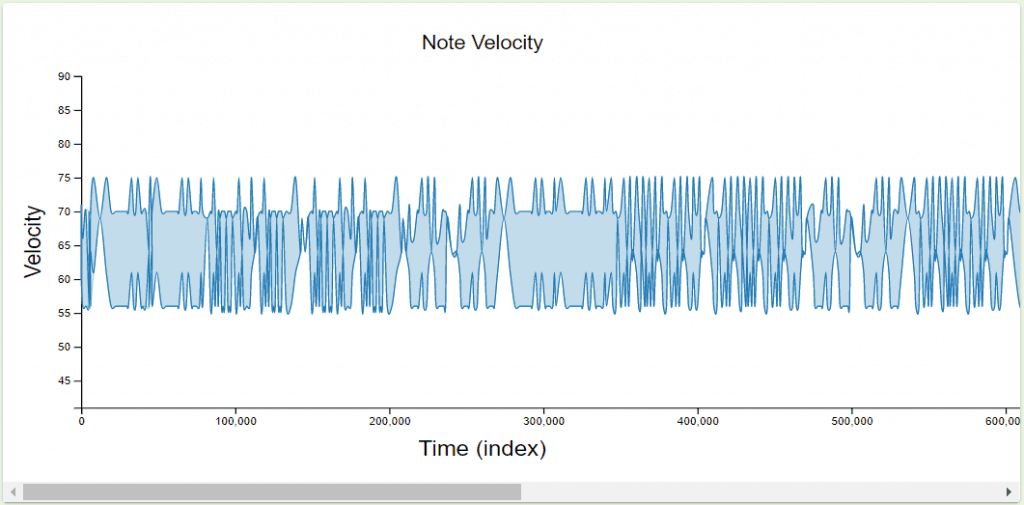 JuxtaMIDI Note Velocity Plot