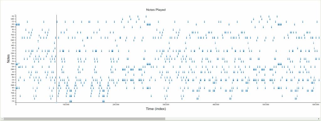 JuxtaMIDI Notes Played Plot with Song Progress Marker