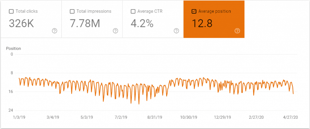 Average Organic Search Position for the Last 16 Months on The Renegade Coder