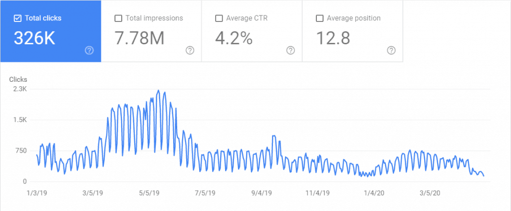 Total Number of Clicks for the Last 16 Months on The Renegade Coder