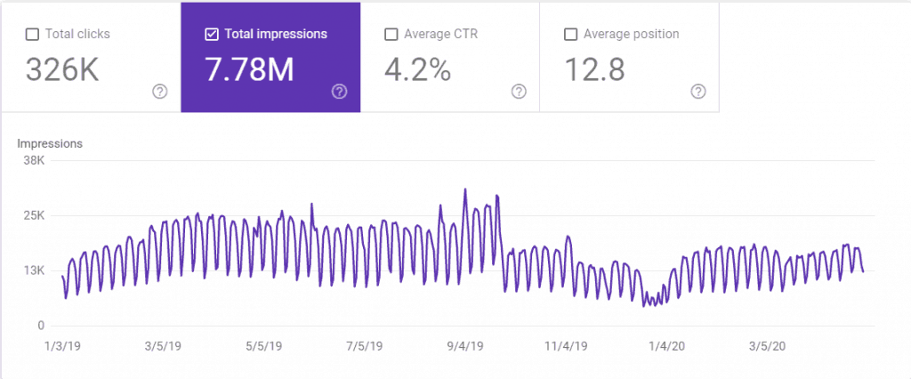 Total Number of Impressions for the Last 16 Months on The Renegade Coder